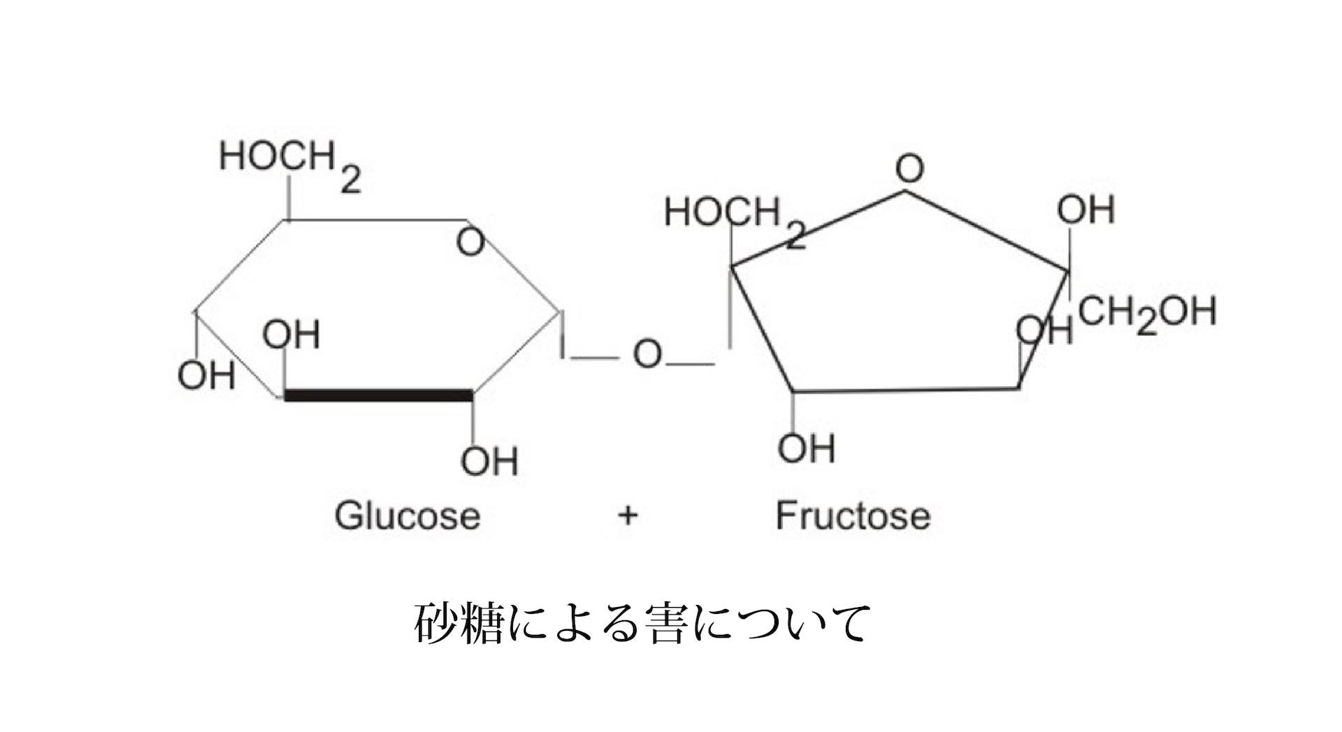 砂糖による害について | Future ...